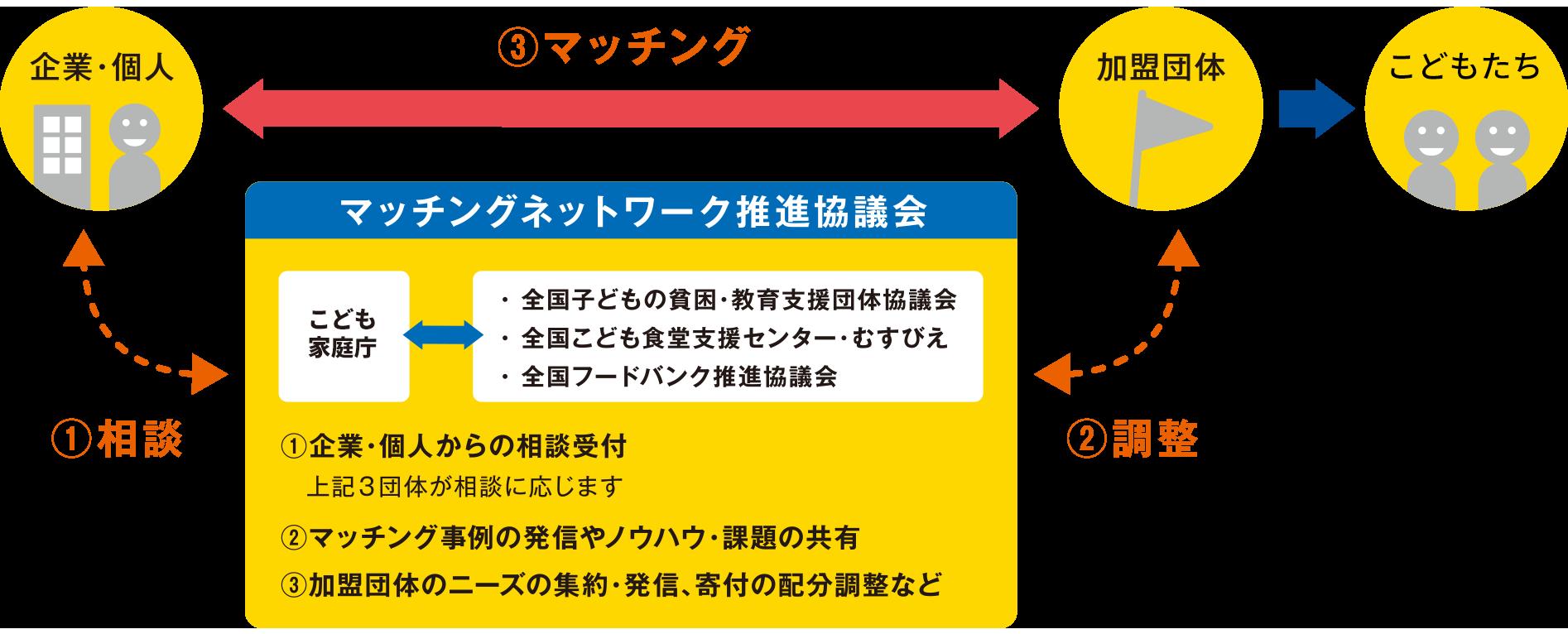 マッチングネットワーク推進協議会